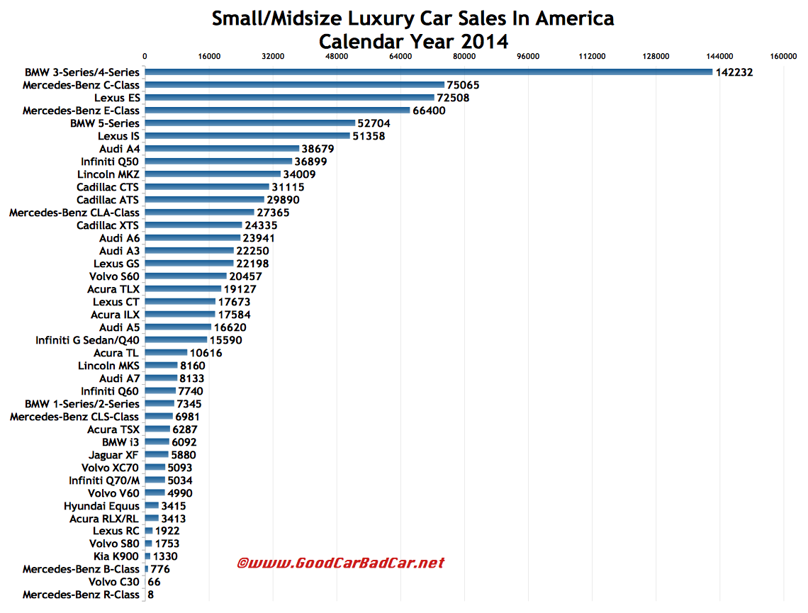 USA luxury car sales chart 2014