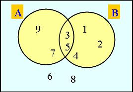 11 de junio diagrama de venn estrategias de resolucin de problemas 11 de junio diagrama de venn ccuart Gallery