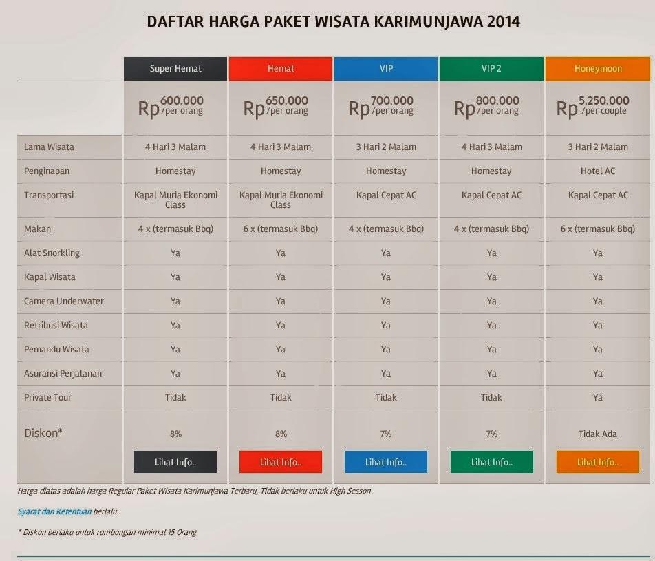 Paket Wisata dan Tour Murah Indonesia Hanya di Piknikers.com Karimunjawa