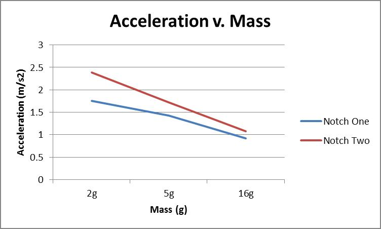the relationship between mass and acceleration Background hercules would like to investigate the relationship between the frequency of his sac in circular motion and the magnitude of the force causing the motion, radius of circular path and mass of the mighty sac when he keeps his applied force constant.