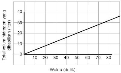 Data percobaan reaksi