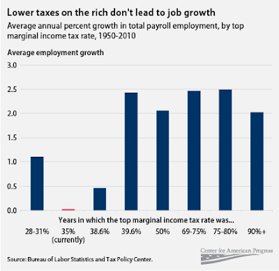 how gdp is affected by higher or lower taxes Home macro economic notes and essays economic growth causes of recessions this supply-side shock causes lower real gdp and higher (higher taxes, lower.