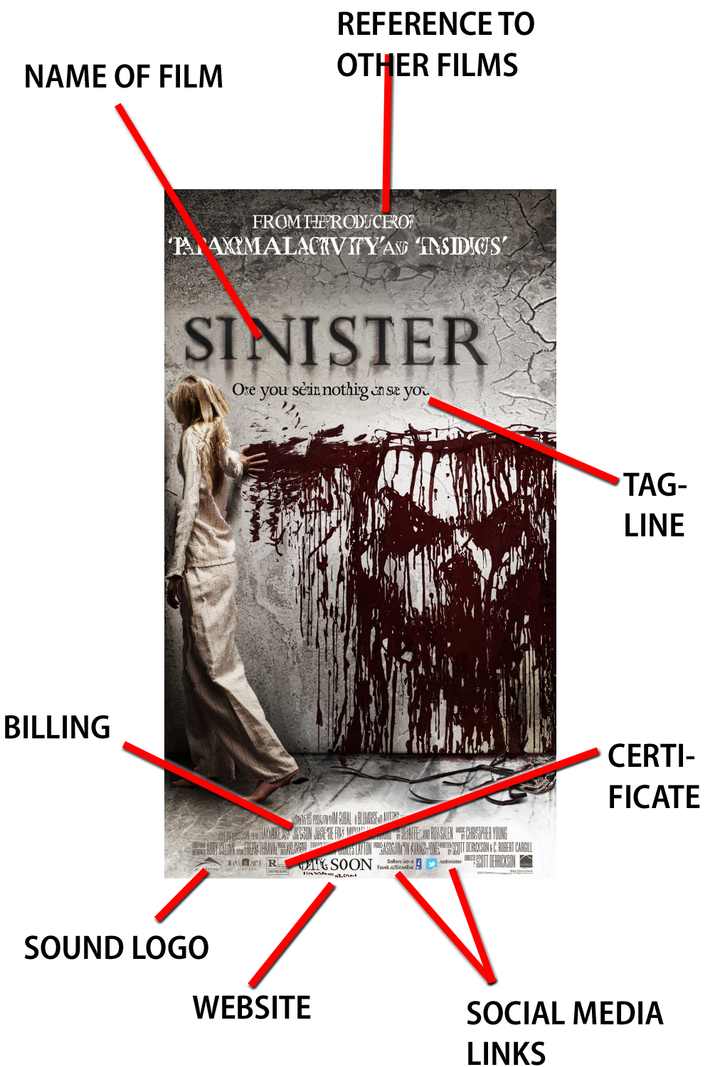 Francesca's A2 Media Blog: Horror Poster Analysis 1- Sinister