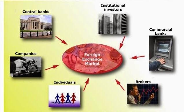 Forex y sus derivados