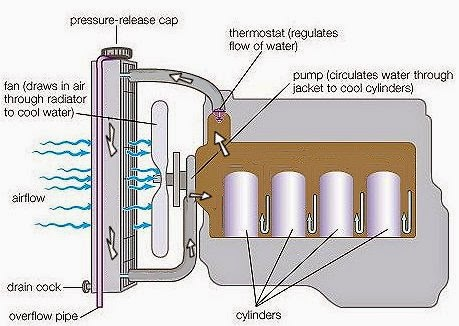 Aleaking radiator will cause your engine to run at a higher than normaltemperature and may cost - What is a heat pump system swedish efficiency in your pockets ...