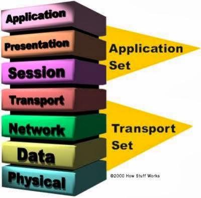 FaisArtFormation And NEWS : Pengertian, Perangkat dan ...