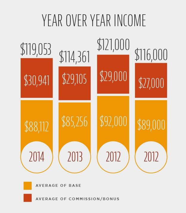 Pharma Sales Income Year over Year