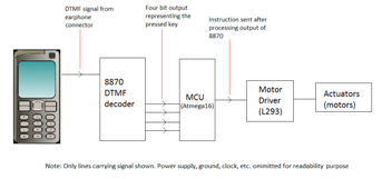dtmf based water controller Wireless remote switching system for controlling devices with an automation based on dual-tone multi frequency a 4-bit output to the micro controller.