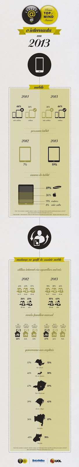 http://iabbrasil.net/portal/wp-content/uploads/2013/11/infografico-mobile-uol.jpg