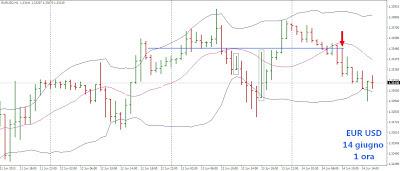 Da scalping a trading intraday sul cambio euro dollaro 14 giugno 1