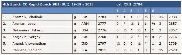 Echecs : le classement final du rapide après 5 rondes © Chess & Strategy