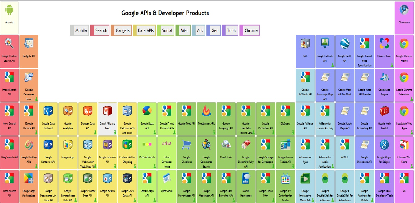 A blog on google api s periodic table of google apis google periodic table also lists the different categories of apis like search books apigadgetschromelocation based apis urtaz Choice Image