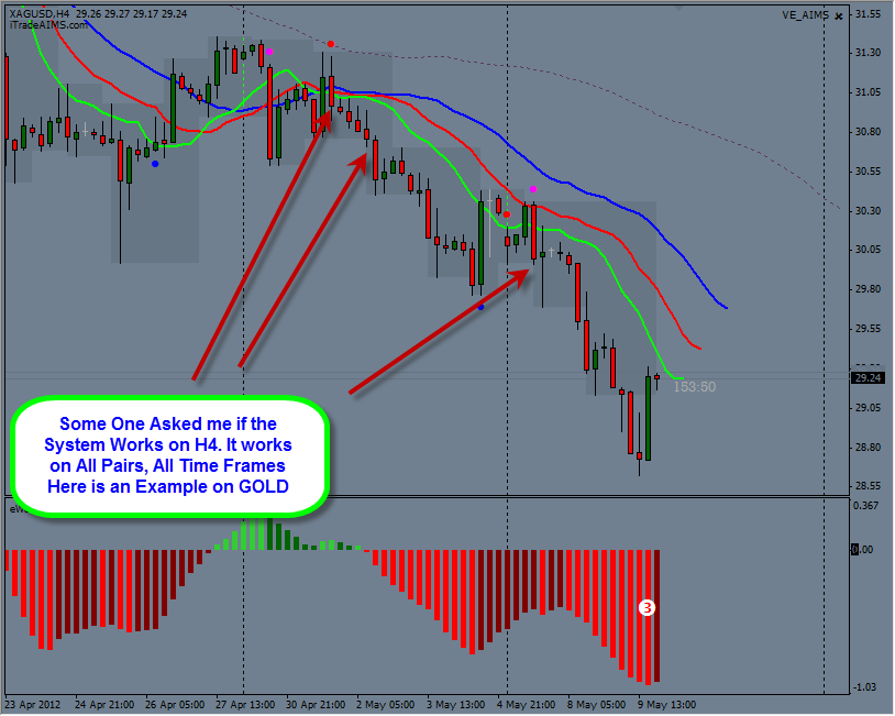 Aims stress free trading indicators download