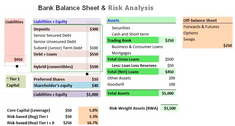 bank risk analysis The advanced bank risk analysis, the conference will cover areas like apply a structured framework to analyze banking institutions identify and interpret key ratios, evaluate a bank from its published financial information.