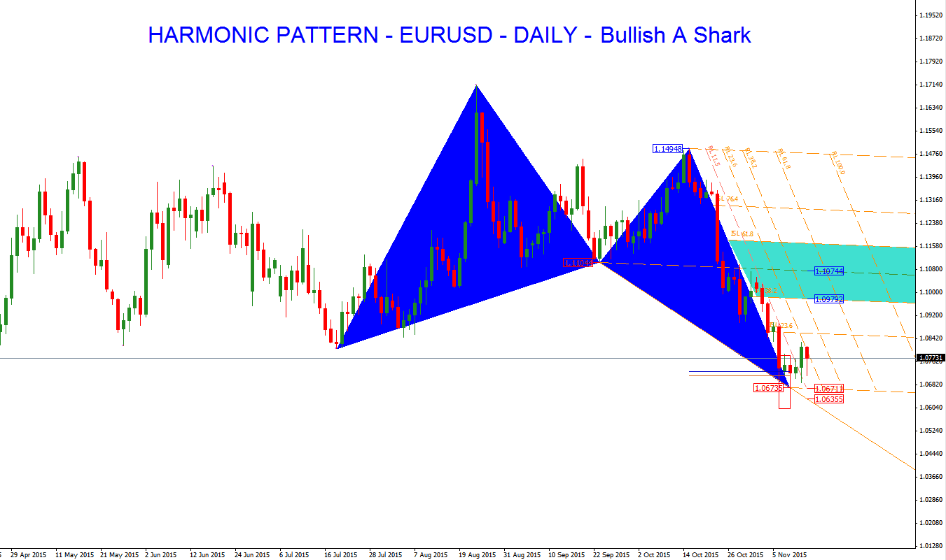 Daily Technical Analysis 20 April ,2015