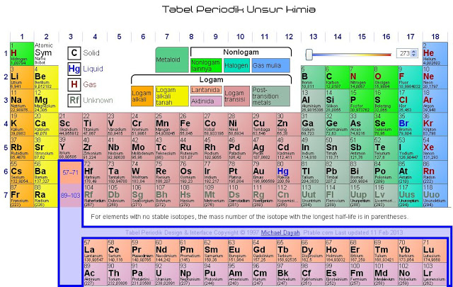 Tabel periodik unsur kimia hd choice image periodic table and tabel periodik unsur kimia flavorsomefo choice image urtaz Gallery