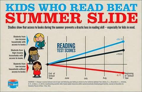 Infographic showing that access to books during the summer prevents loss of reading skills among students. The caption proclaims, 'Kids Who Read Beat Summer Slide. Studies show that access to books during the summer prevents a drastic loss in reading skill - especially for kids in need.' Three figures of children are shown on the left of the graphic, with angled lines representing their gain or loss of reading ability as measured by reading test scores: a gain of 24.15 among students from low-income households with access to books, a gain of 15.51 among students from high-income households with access to books and a loss of 9.77 among students from low-income households without access to books.