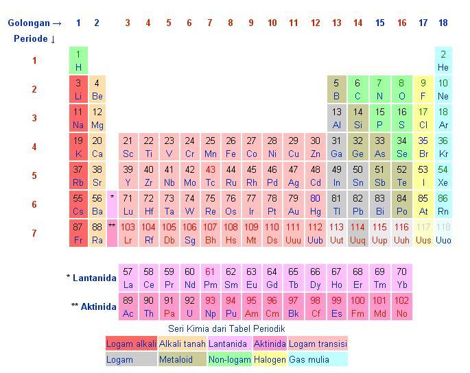 Tabel Unsur Kimia dan Lambangnya