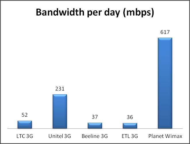 Bandwidth per day
