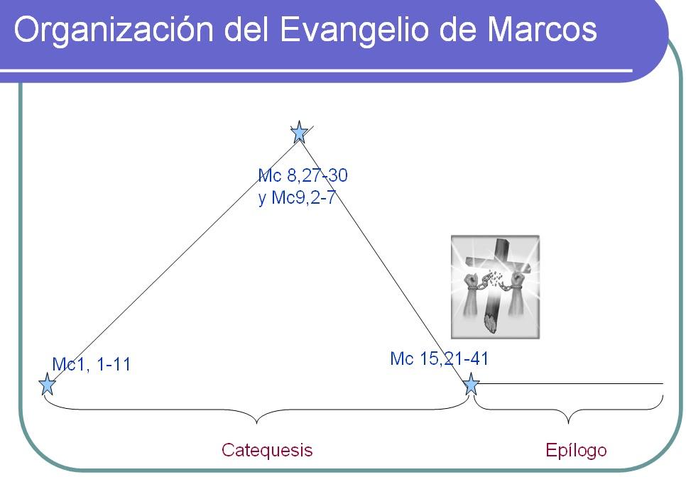 Jesús en Tres Palabras:Marcos, Mateo y Lucas (Evangelios Sinópticos ...