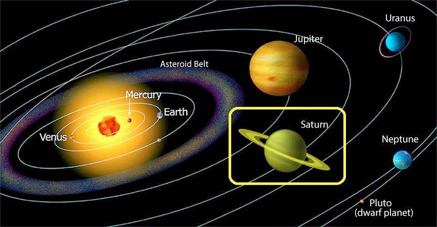 Saturn The 6th Planet Of The Solar System The Free Science