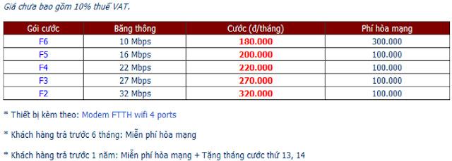 Lắp Đặt Wifi FPT Tại Nha Trang 2
