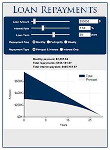 Loan Repayments Calculator