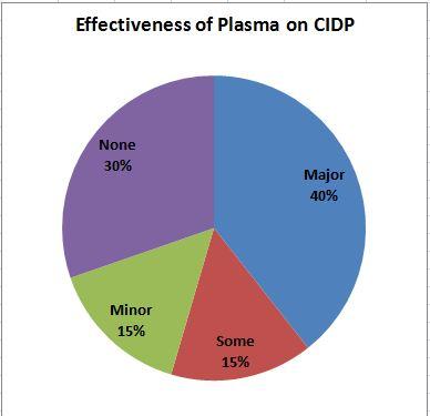 Drew S Cidp Story Update 18 Survey Results Part 5