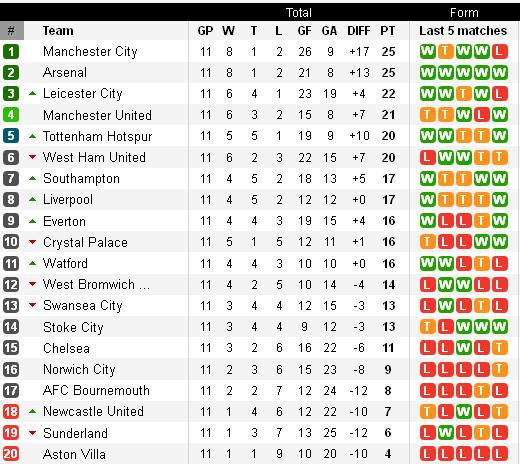 Klasemen Liga Inggris Pekan 11