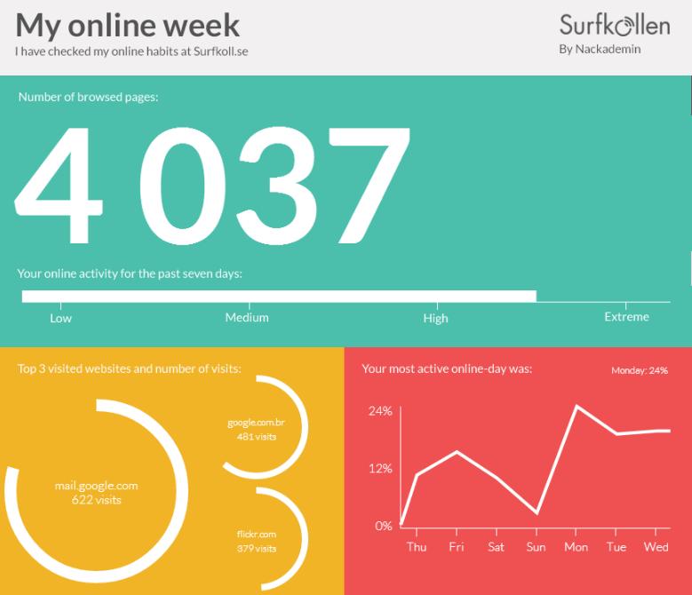 my online week