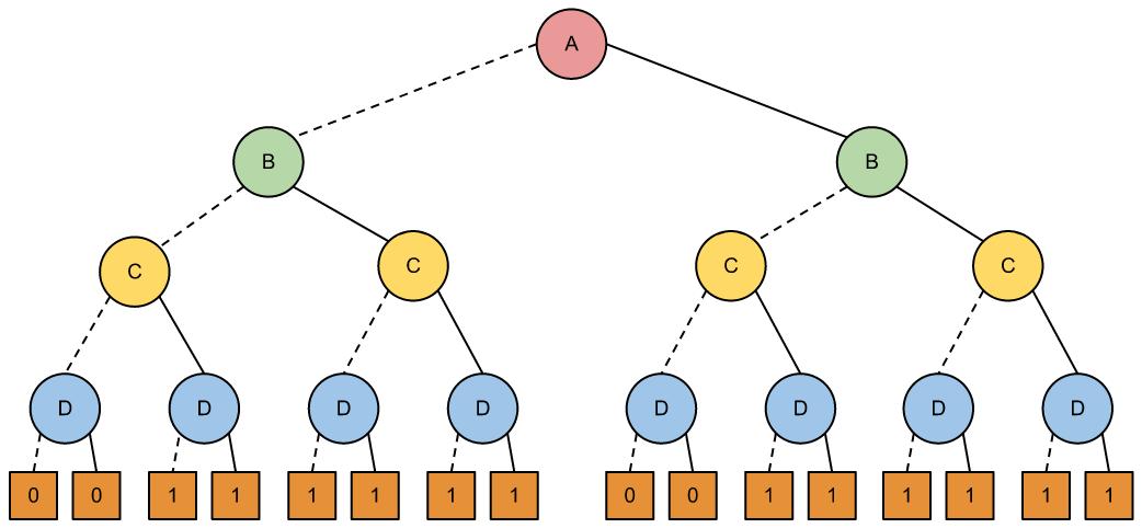Ramón González: Diagrama de Decisión Binario