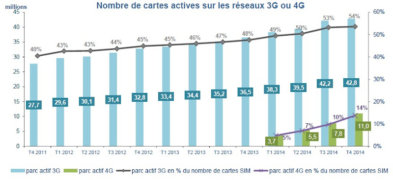 Répartition des réseaux 3G-4G en France