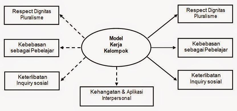 Model Kerja Kelompok (Group Investigation)