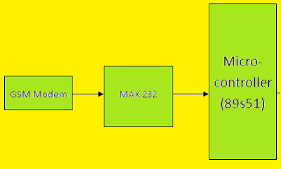 block circuit diagram of GSM interface with microcontroller 8051