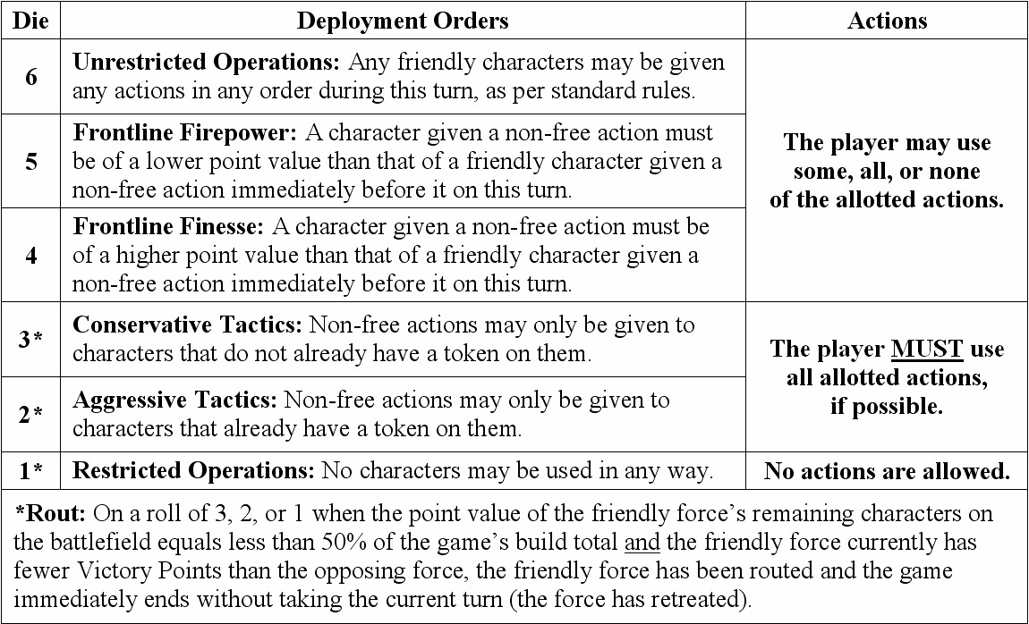 Military Assignment Orders