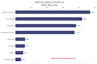 2012 year end U.S. minivan sales chart