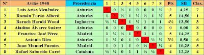 Clasificación según sorteo inicial del II Torneo Internacional de Ajedrez de Avilés 1948