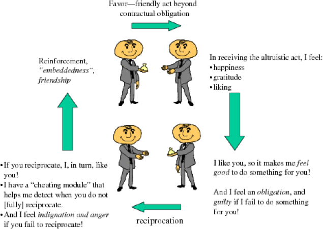 Altruism (biology)
