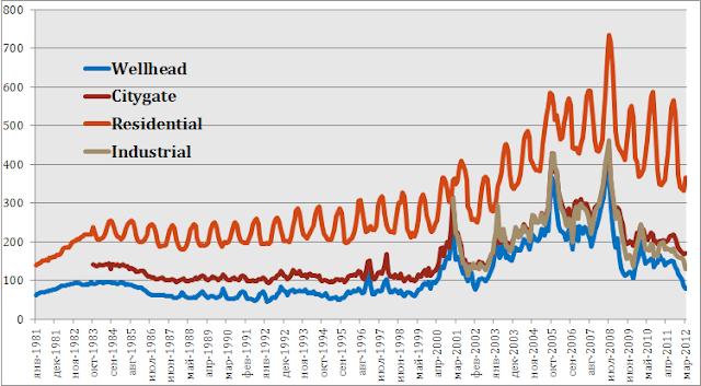 Цены на газ explained