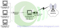 PTCL EVO 3G Connection Sharing