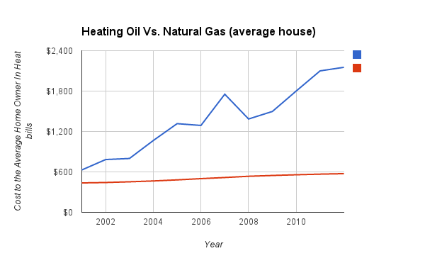 Natural gas and oil home heating prices what 39 s the diff for Natural home heating