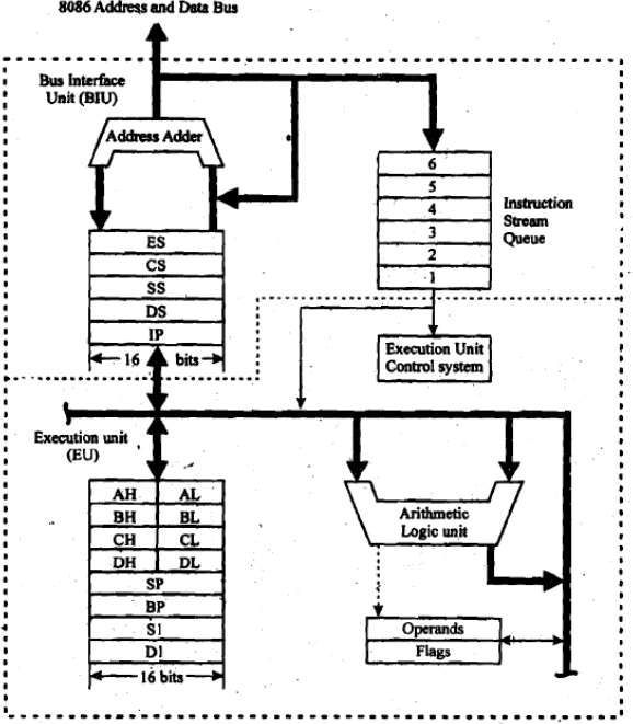 Registers cpu 8086 images for 8086 microprocessor architecture