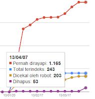 Google Webmaster Status Indeks