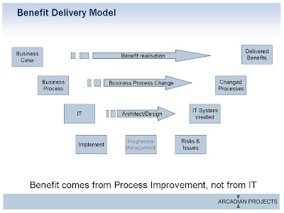 Benefit comes from Process Improvement, not from IT.