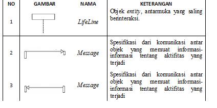 Azharkesatria pengenalan simbol sequence diagram pada uml tabel simbol sequence diagram ccuart Choice Image