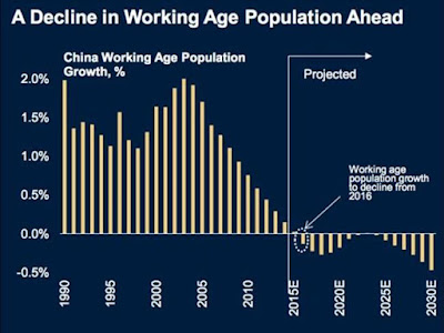 A decline in working age population ahead