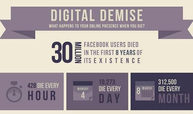 Image: What Happens to your Online Presence When you Die? #infographic