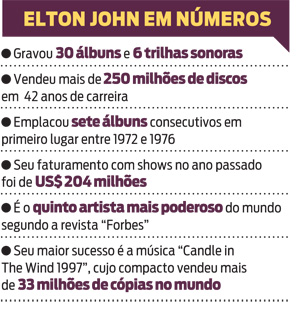 Elton John em nmero
