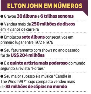 Elton John em número