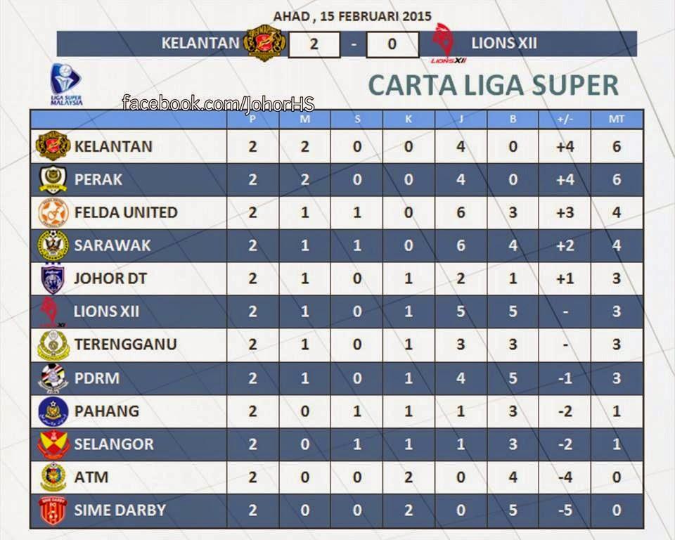 Jadual Siaran Langsung Liga Super 21 Feb 2015